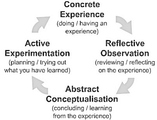 Kolb's experiential learning theory schema